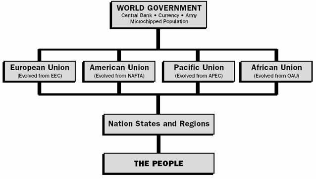 вроде Европейского Союза.